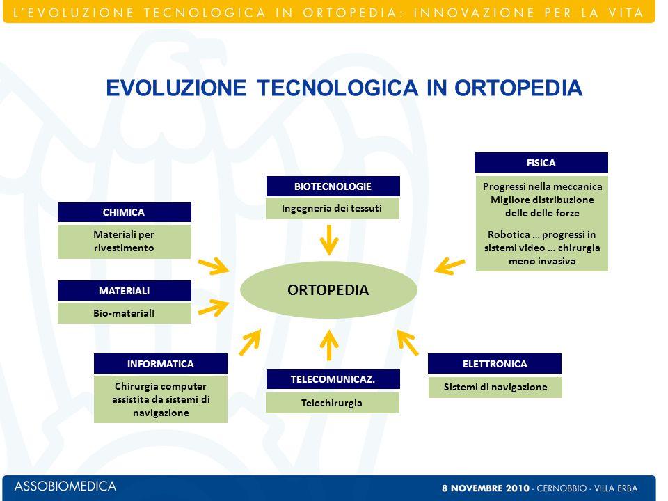 In ortopedia sono i materiali, i tipi di protesi e gli strumenti utilizzati che più sono allavanguardia più vanno incontro alle esigenze di medico e paziente.
