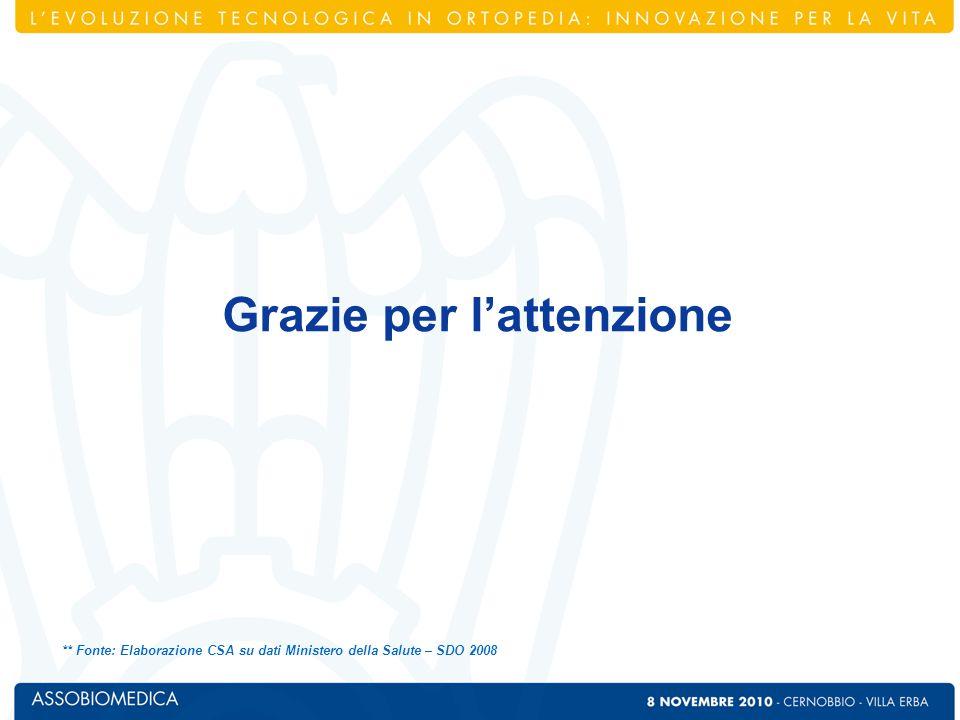 ** Fonte: Elaborazione CSA su dati Ministero della Salute – SDO 2008 Grazie per lattenzione