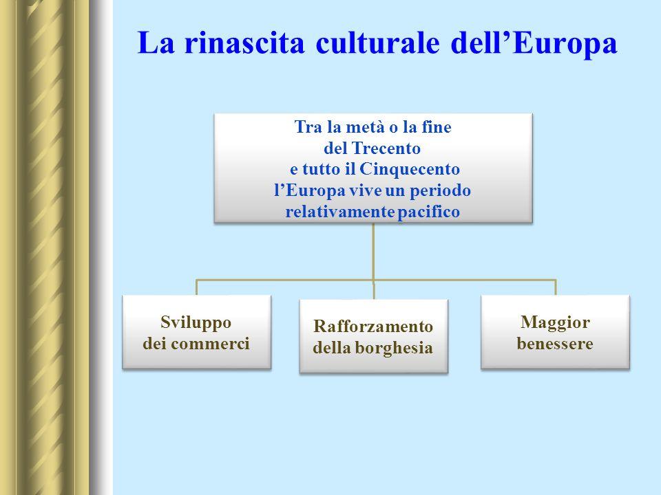 La rinascita culturale dellEuropa Tra la metà o la fine del Trecento e tutto il Cinquecento lEuropa vive un periodo relativamente pacifico Sviluppo de