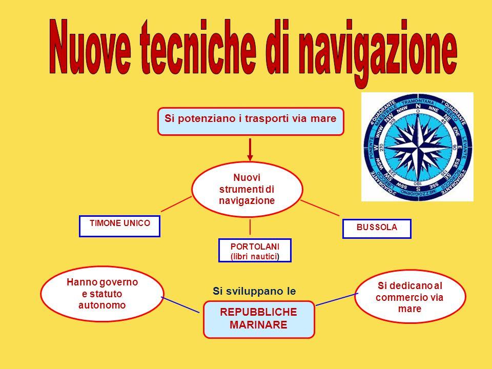 Si dedicano al commercio via mare Hanno governo e statuto autonomo Nuovi strumenti di navigazione TIMONE UNICO BUSSOLA PORTOLANI (libri nautici) REPUB