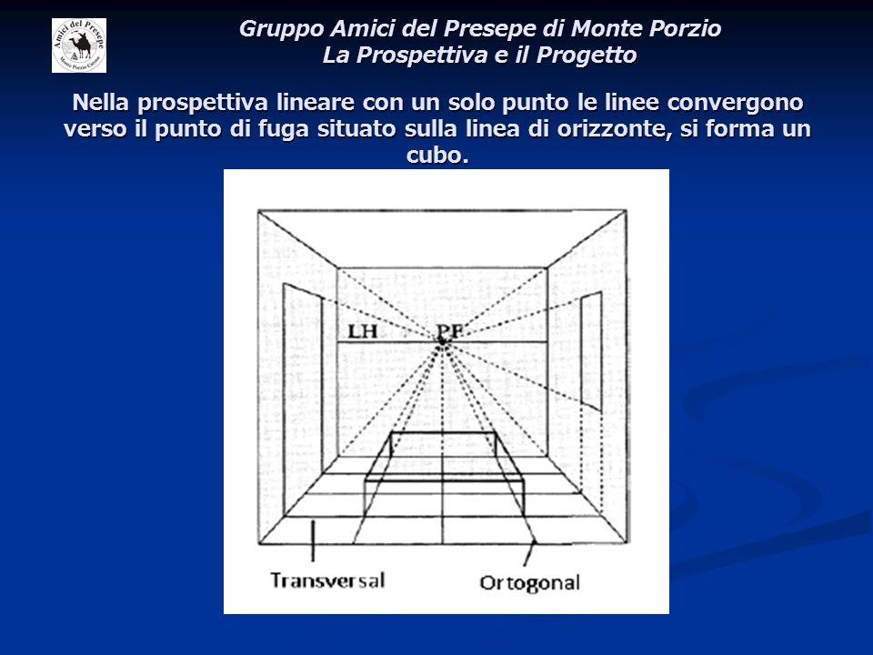 Nella prospettiva lineare con un solo punto le linee convergono verso il punto di fuga situato sulla linea di orizzonte, si forma un cubo. Gruppo Amic