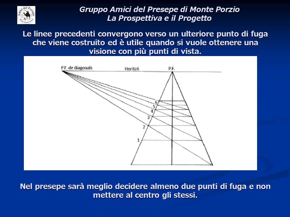 Le linee precedenti convergono verso un ulteriore punto di fuga che viene costruito ed è utile quando si vuole ottenere una visione con più punti di v