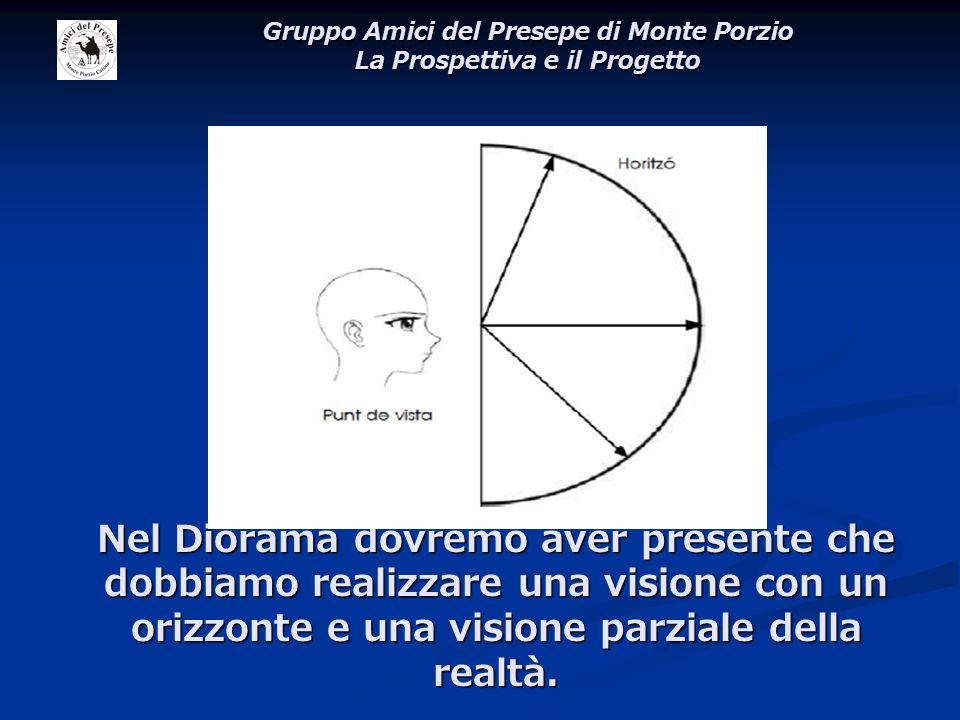Nel Diorama dovremo aver presente che dobbiamo realizzare una visione con un orizzonte e una visione parziale della realtà. Gruppo Amici del Presepe d