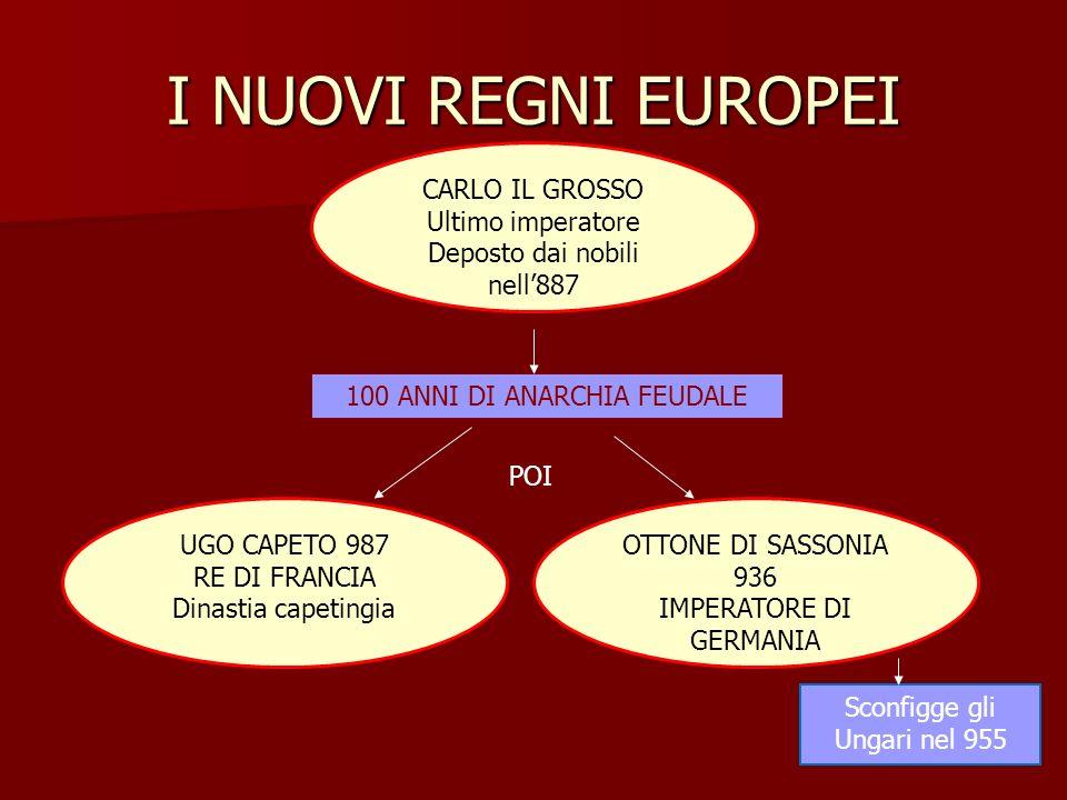 IL SACRO ROMANO IMPERO GERMANICO OTTONE DI SASSONIA NEL 962 SI FA INCORONARE IMPERATORE DAL PAPA OTTONE I Dopo aver unificato Italia e Germania Fonda il SACRO ROMANO IMPERO GERMANICO Sancisce con il PRIVILEGIO OTTONIANO la SOTTOMISSIONE DEL PAPA Nomina i VESCOVI-CONTI (così i feudi non possono essere ereditati) Fonda il SACRO ROMANO IMPERO GERMANICO DIVENTA