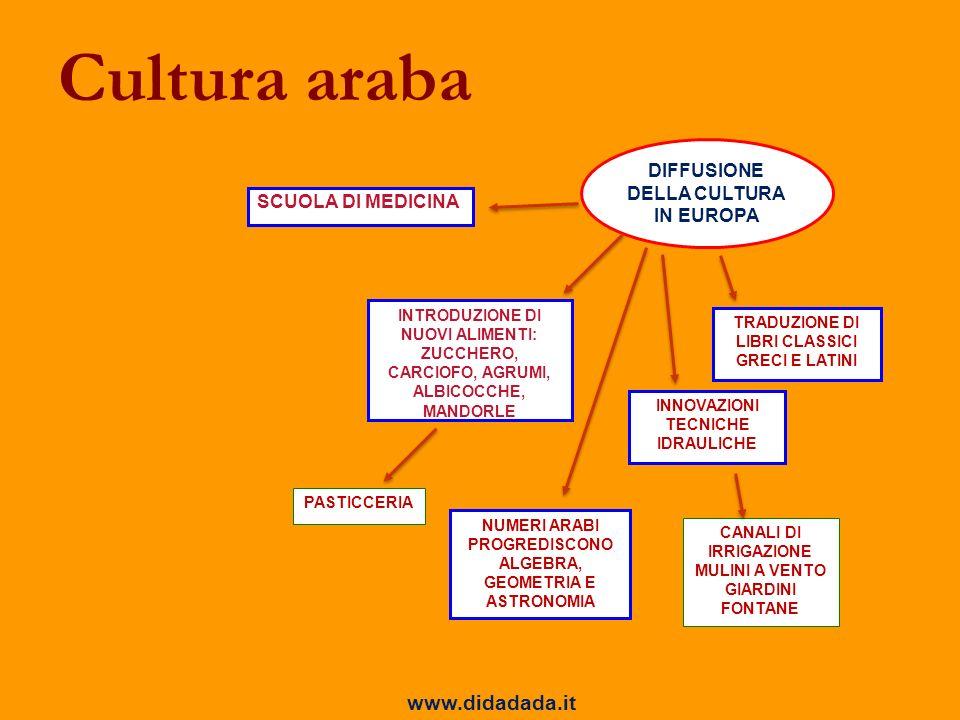 Cultura araba DIFFUSIONE DELLA CULTURA IN EUROPA INNOVAZIONI TECNICHE IDRAULICHE INTRODUZIONE DI NUOVI ALIMENTI: ZUCCHERO, CARCIOFO, AGRUMI, ALBICOCCH
