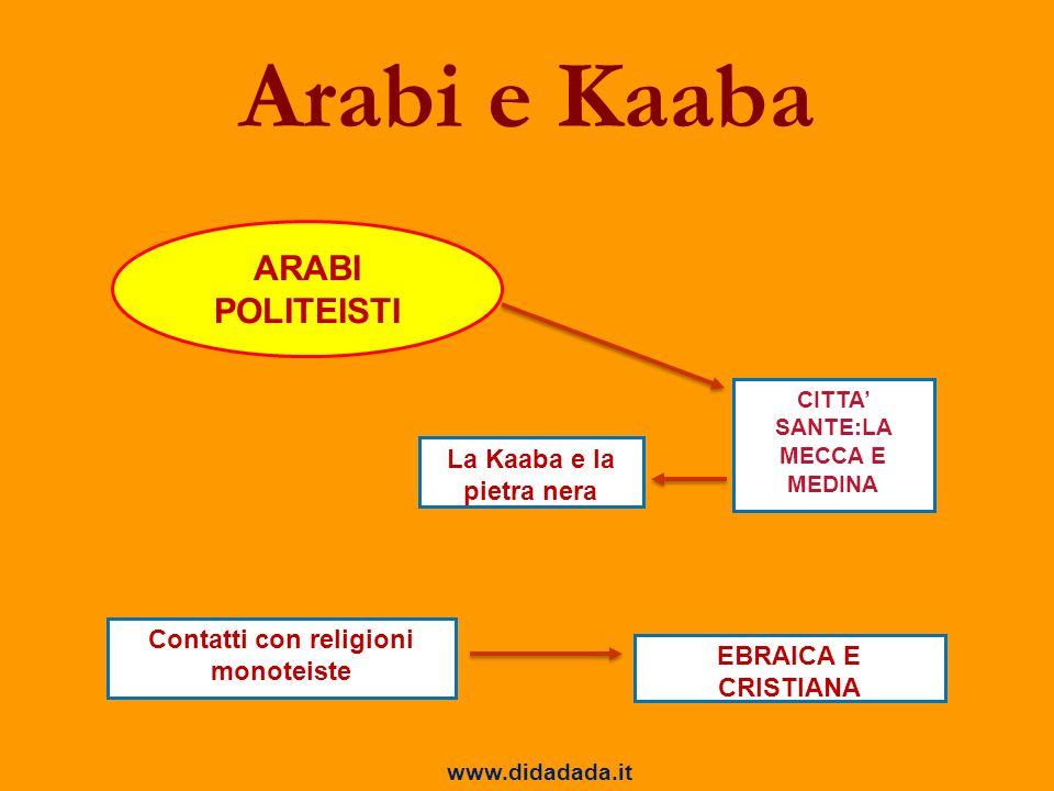 Arabi e Kaaba Contatti con religioni monoteiste La Kaaba e la pietra nera EBRAICA E CRISTIANA ARABI POLITEISTI CITTA SANTE:LA MECCA E MEDINA www.didad