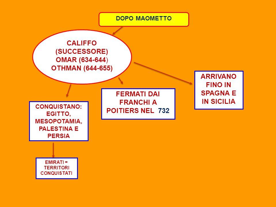 DOPO MAOMETTO EMIRATI = TERRITORI CONQUISTATI FERMATI DAI FRANCHI A POITIERS NEL 732 ARRIVANO FINO IN SPAGNA E IN SICILIA CALIFFO (SUCCESSORE) OMAR (6