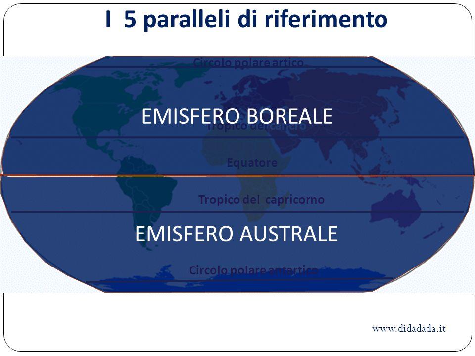 Circolo polare artico Tropico del cancro Equatore Tropico del capricorno Circolo polare antartico I 5 paralleli di riferimento EMISFERO BOREALE EMISFE