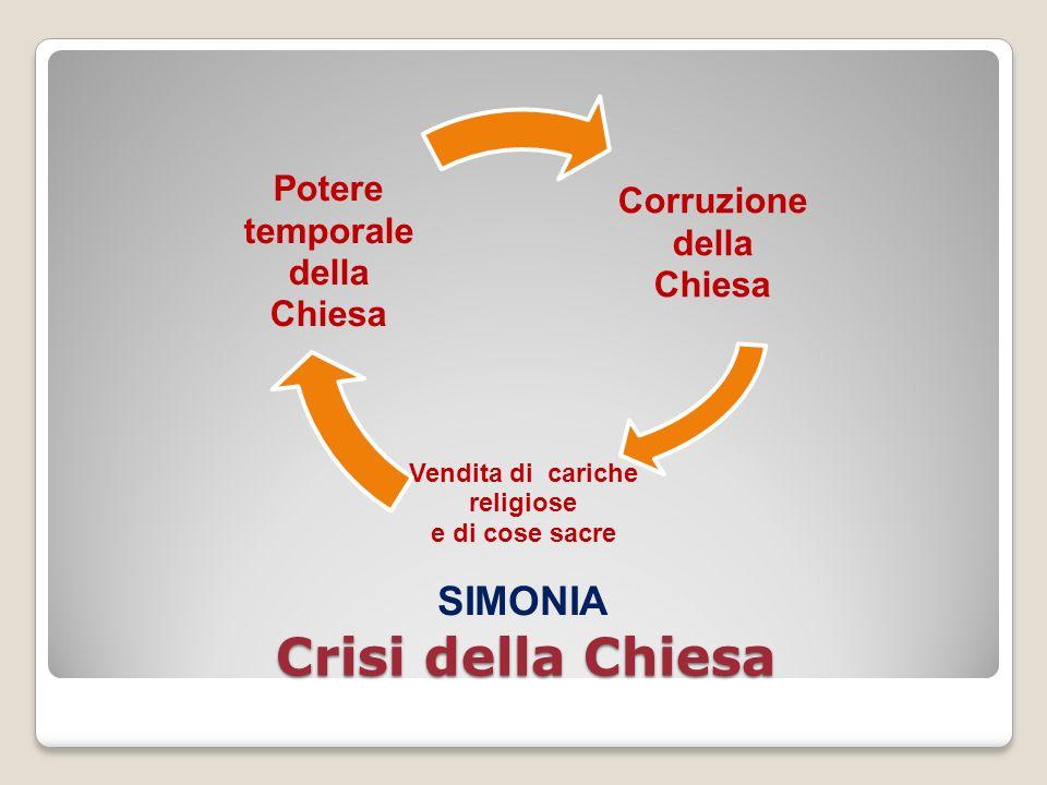 Crisi della Chiesa Corruzione della Chiesa Vendita di cariche religiose e di cose sacre SIMONIA Potere temporale della Chiesa