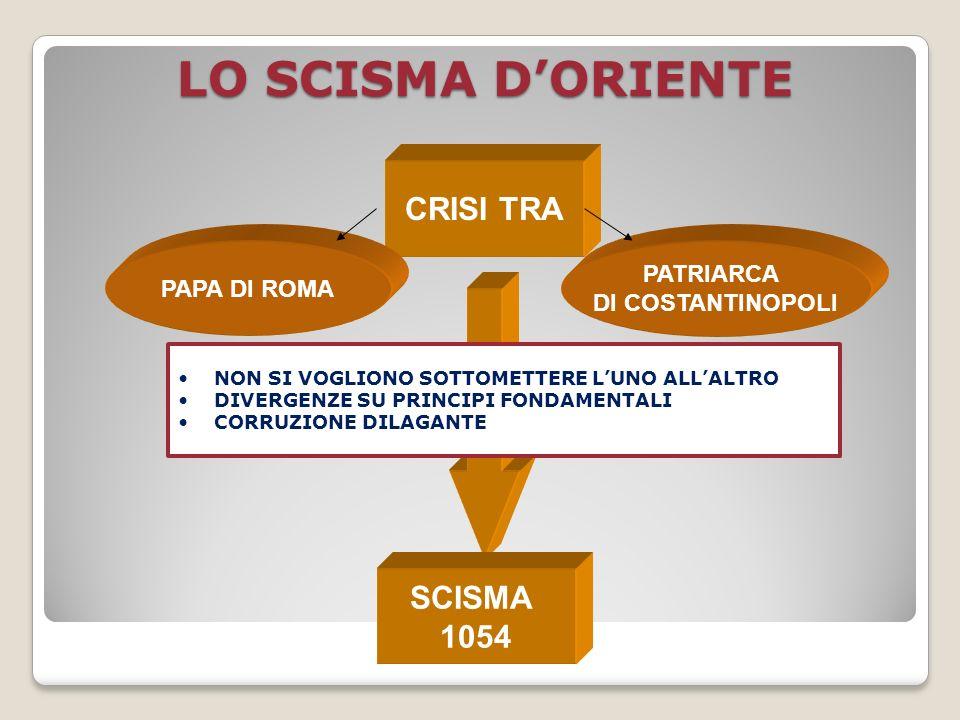 LO SCISMA DORIENTE CRISI TRA PAPA DI ROMA PATRIARCA DI COSTANTINOPOLI SCISMA 1054 NON SI VOGLIONO SOTTOMETTERE LUNO ALLALTRO DIVERGENZE SU PRINCIPI FO