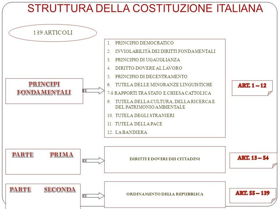www.didadada.it La Costituzione italiana è votata e scritta: Votata, in quanto è stato il popolo a darsi questo documento, non un sovrano a concederlo.