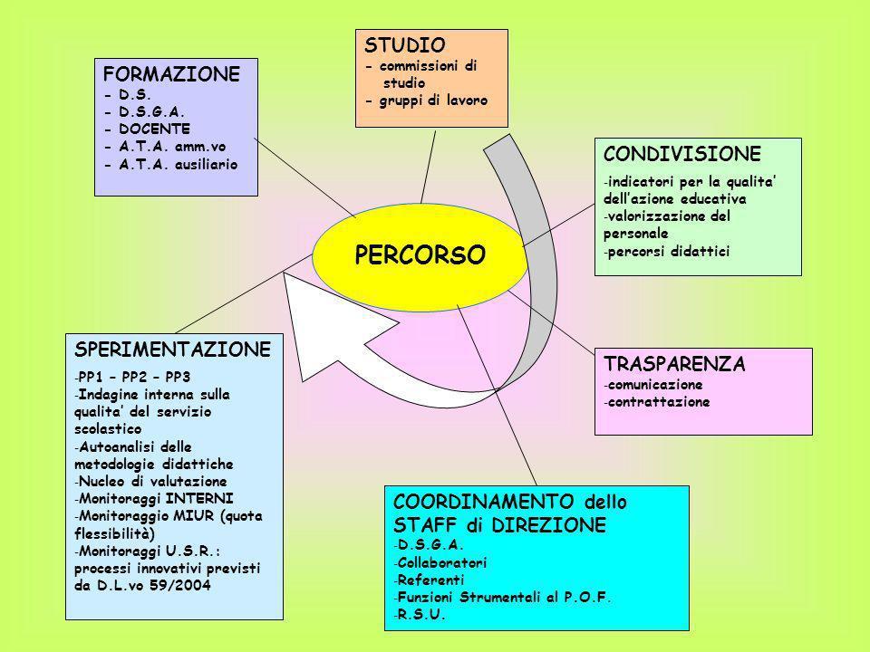 PERCORSO STUDIO - commissioni di studio - gruppi di lavoro FORMAZIONE - D.S. - D.S.G.A. - DOCENTE - A.T.A. amm.vo - A.T.A. ausiliario CONDIVISIONE - i