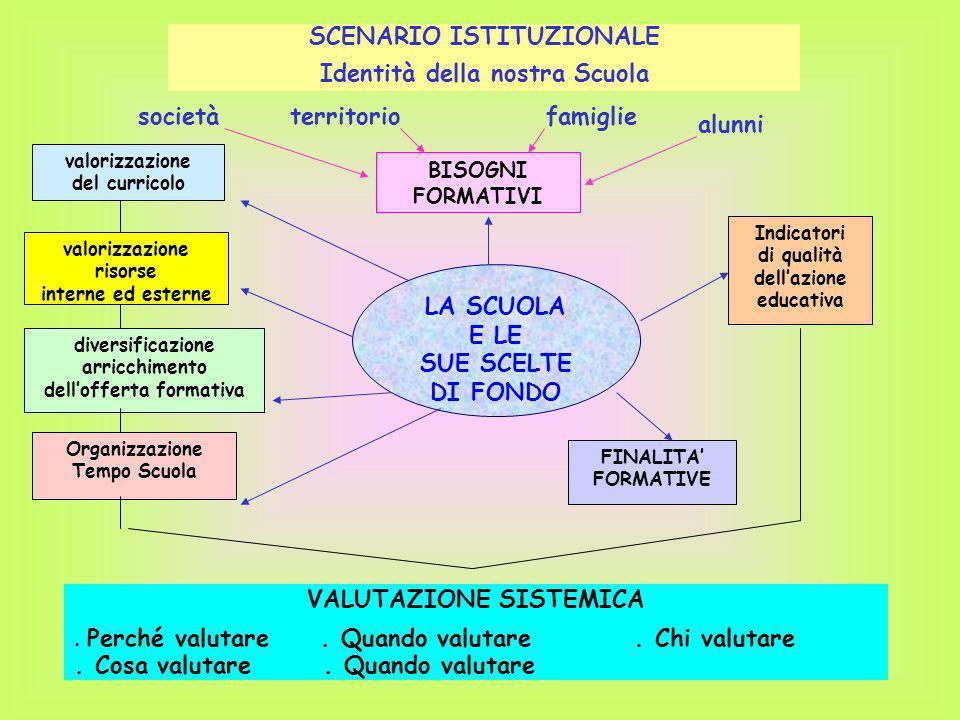 BISOGNI FORMATIVI LA SCUOLA E LE SUE SCELTE DI FONDO Indicatori di qualità dellazione educativa valorizzazione del curricolo diversificazione arricchi