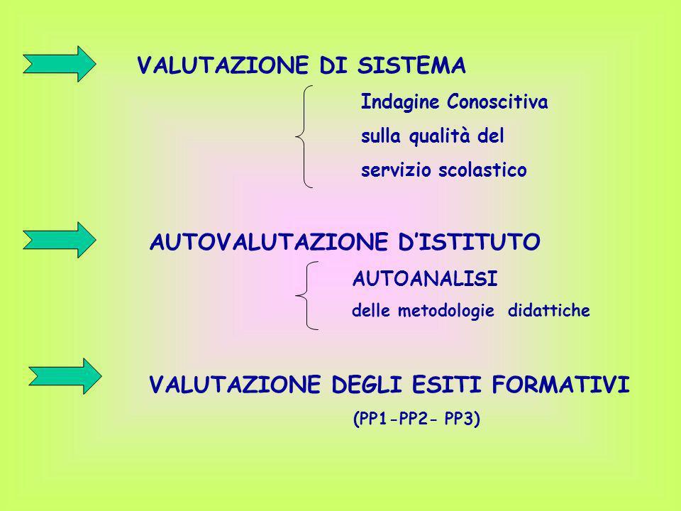 VALUTAZIONE DI SISTEMA Indagine Conoscitiva sulla qualità del servizio scolastico AUTOVALUTAZIONE DISTITUTO AUTOANALISI delle metodologie didattiche V