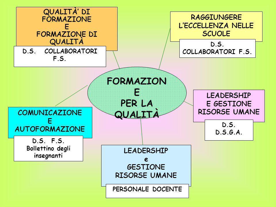 QUALITÀ DI FORMAZIONE E FORMAZIONE DI QUALITÀ D.S. COLLABORATORI F.S. FORMAZION E PER LA QUALITÀ COMUNICAZIONE E AUTOFORMAZIONE D.S. F.S. Bollettino d