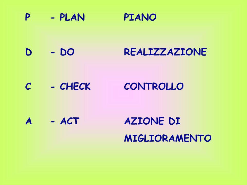 P- PLANPIANO D- DOREALIZZAZIONE C- CHECKCONTROLLO A- ACTAZIONE DI MIGLIORAMENTO