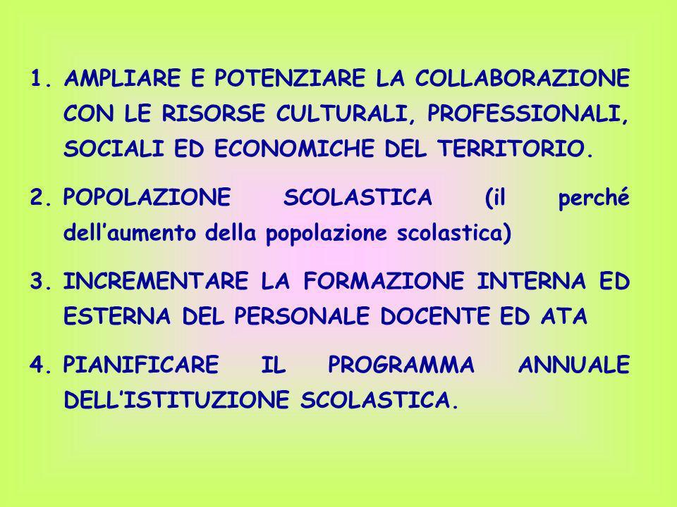 1.AMPLIARE E POTENZIARE LA COLLABORAZIONE CON LE RISORSE CULTURALI, PROFESSIONALI, SOCIALI ED ECONOMICHE DEL TERRITORIO. 2.POPOLAZIONE SCOLASTICA (il