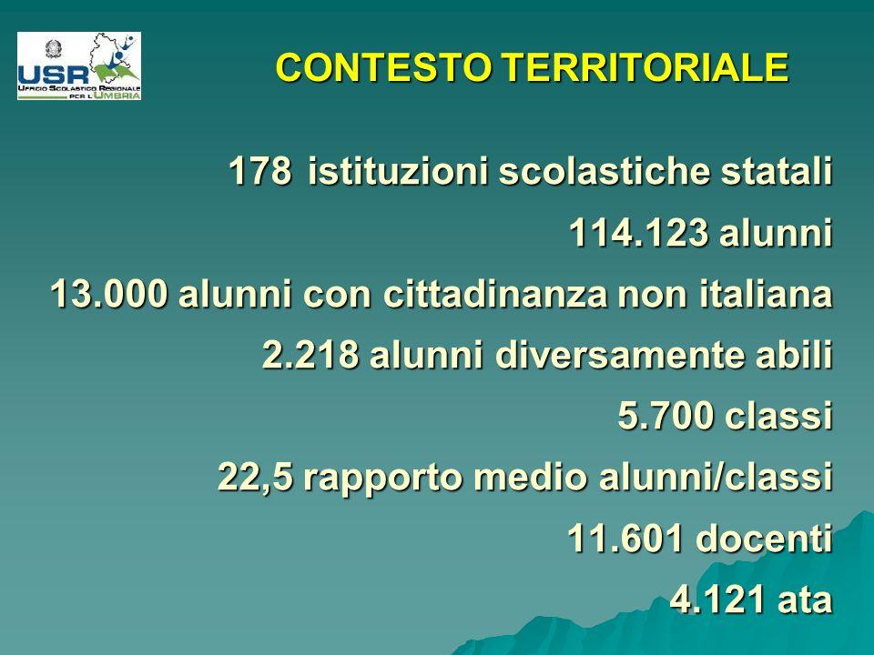 178istituzioni scolastiche statali 114.123 alunni 13.000 alunni con cittadinanza non italiana 2.218 alunni diversamente abili 5.700 classi 22,5 rapporto medio alunni/classi 11.601 docenti 4.121 ata CONTESTO TERRITORIALE