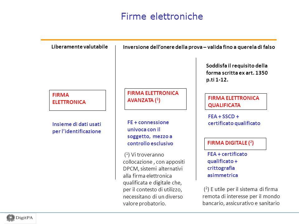 Firme elettroniche FIRMA ELETTRONICA Insieme di dati usati per lidentificazione FIRMA ELETTRONICA AVANZATA ( 1 ) FE + connessione univoca con il sogge