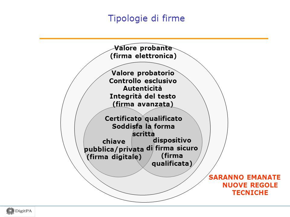 Valore probante (firma elettronica) Valore probatorio Controllo esclusivo Autenticità Integrità del testo (firma avanzata) chiave pubblica/privata (fi