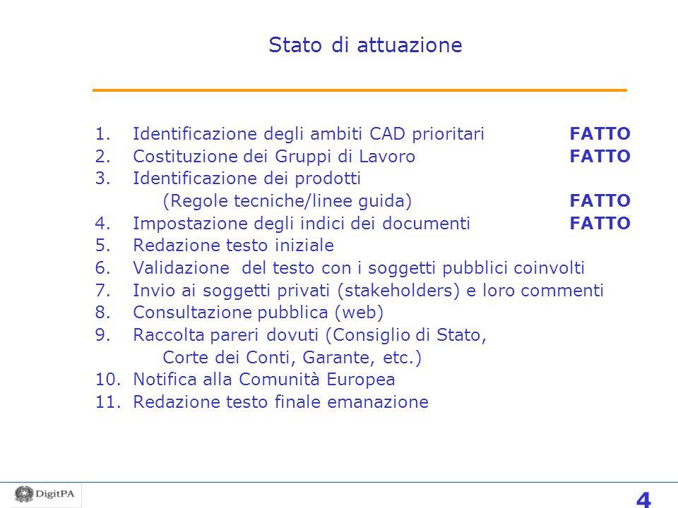 Stato di attuazione 1.Identificazione degli ambiti CAD prioritariFATTO 2.Costituzione dei Gruppi di LavoroFATTO 3.Identificazione dei prodotti (Regole