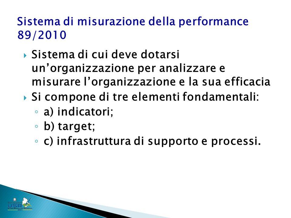Sistema di cui deve dotarsi unorganizzazione per analizzare e misurare lorganizzazione e la sua efficacia Si compone di tre elementi fondamentali: a) indicatori; b) target; c) infrastruttura di supporto e processi.