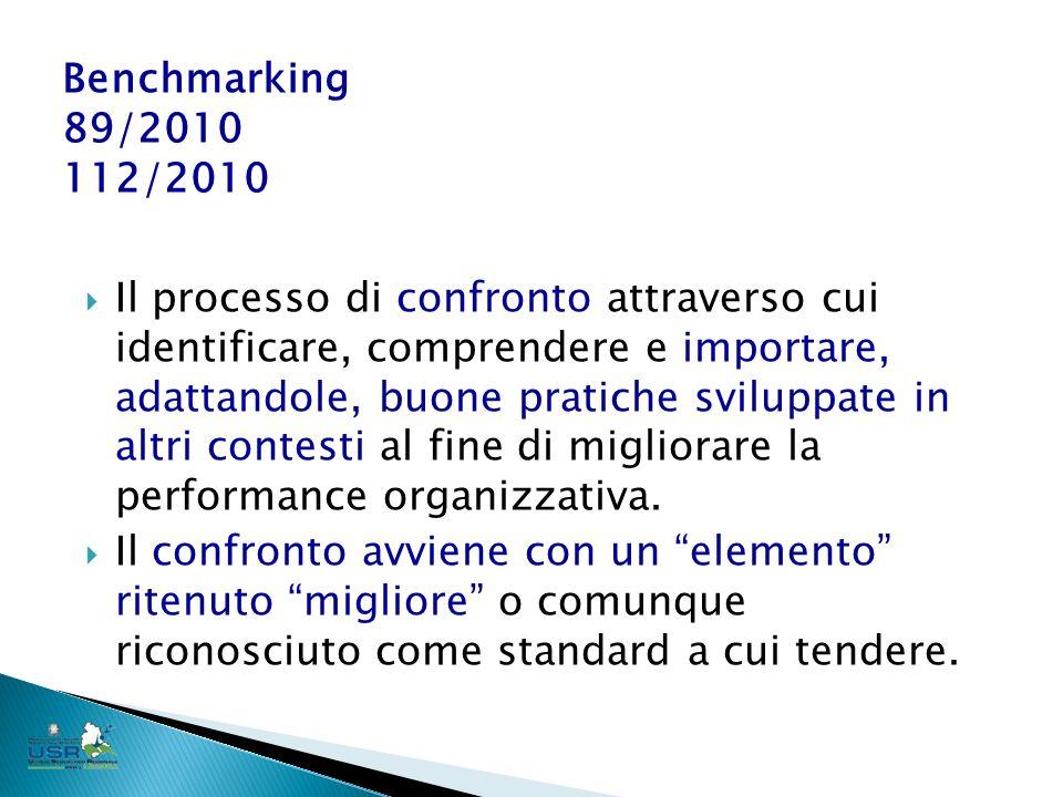Il processo di confronto attraverso cui identificare, comprendere e importare, adattandole, buone pratiche sviluppate in altri contesti al fine di migliorare la performance organizzativa.