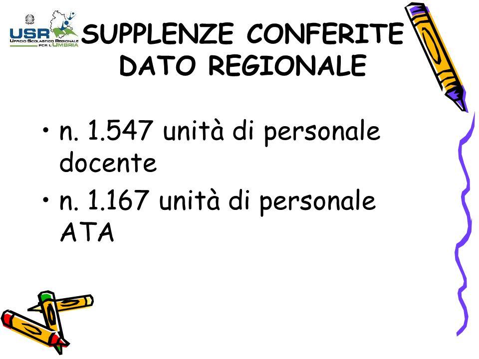 SUPPLENZE CONFERITE DATO REGIONALE n. 1.547 unità di personale docente n. 1.167 unità di personale ATA