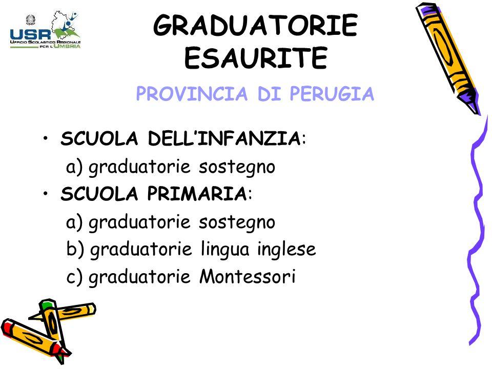 GRADUATORIE ESAURITE PROVINCIA DI PERUGIA SCUOLA DELLINFANZIA: a) graduatorie sostegno SCUOLA PRIMARIA: a) graduatorie sostegno b) graduatorie lingua