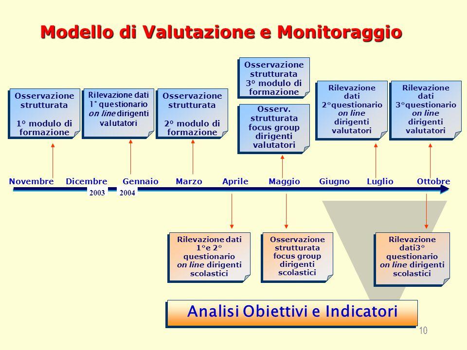 10 Modello di Valutazione e Monitoraggio 20042003 NovembreDicembreGennaioMarzoAprileMaggioGiugnoLuglioOttobre Osservazione strutturata 1° modulo di fo