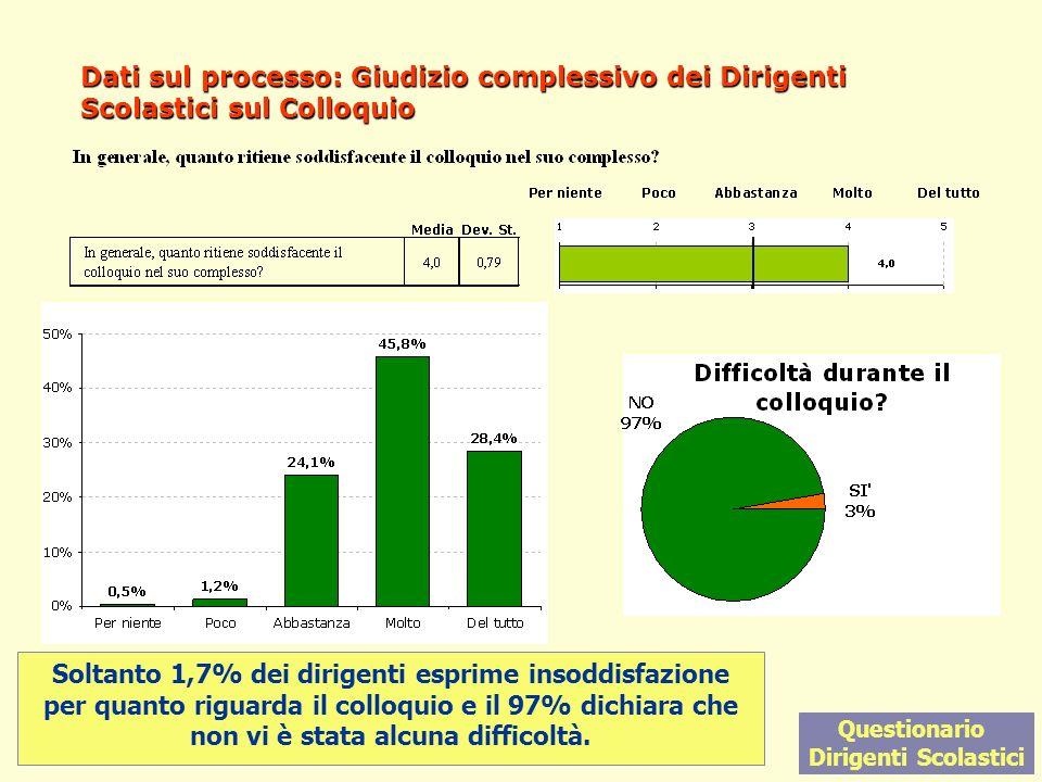 12 Dati sul processo: Giudizio complessivo dei Dirigenti Scolastici sul Colloquio Questionario Dirigenti Scolastici Soltanto 1,7% dei dirigenti esprim