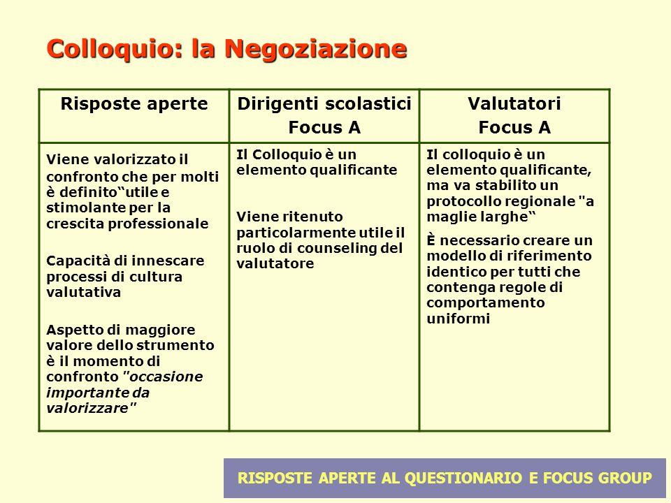 14 Colloquio: la Negoziazione Risposte aperteDirigenti scolastici Focus A Valutatori Focus A Viene valorizzato il confronto che per molti è definitout
