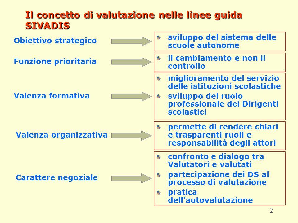 2 Il concetto di valutazione nelle linee guida SIVADIS Obiettivo strategico sviluppo del sistema delle scuole autonome Funzione prioritaria il cambiam
