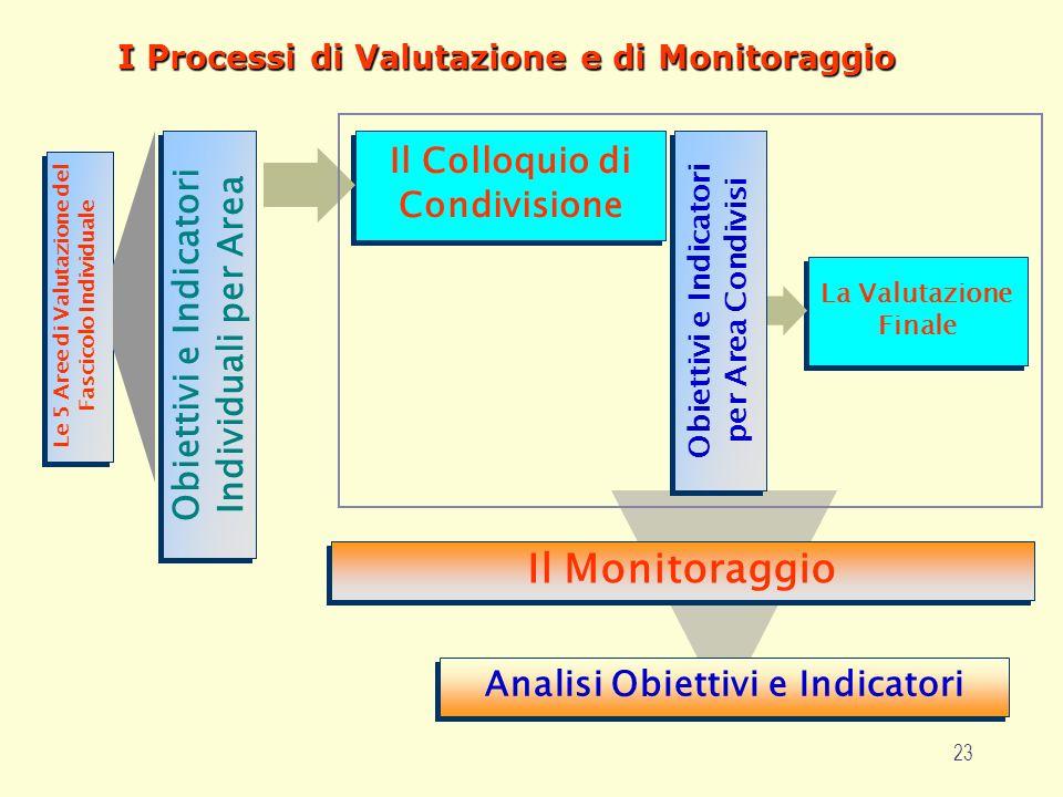 23 I Processi di Valutazione e di Monitoraggio Il Monitoraggio Le 5 Aree di Valutazione del Fascicolo Individuale Le 5 Aree di Valutazione del Fascicolo Individuale Obiettivi e Indicatori Individuali per Area La Valutazione Finale Obiettivi e Indicatori per Area Condivisi Il Colloquio di Condivisione Analisi Obiettivi e Indicatori