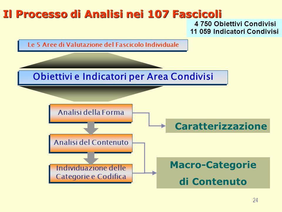 24 Il Processo di Analisi nei 107 Fascicoli Caratterizzazione Macro-Categorie di Contenuto Individuazione delle Categorie e Codifica Analisi del Contenuto Analisi della Forma Le 5 Aree di Valutazione del Fascicolo Individuale Obiettivi e Indicatori per Area Condivisi 4 750 Obiettivi Condivisi 11 059 Indicatori Condivisi