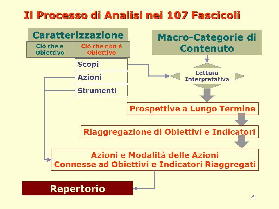 25 Il Processo di Analisi nei 107 Fascicoli Macro-Categorie di Contenuto Caratterizzazione Ciò che è Obiettivo Ciò che non è Obiettivo Scopi Azioni St