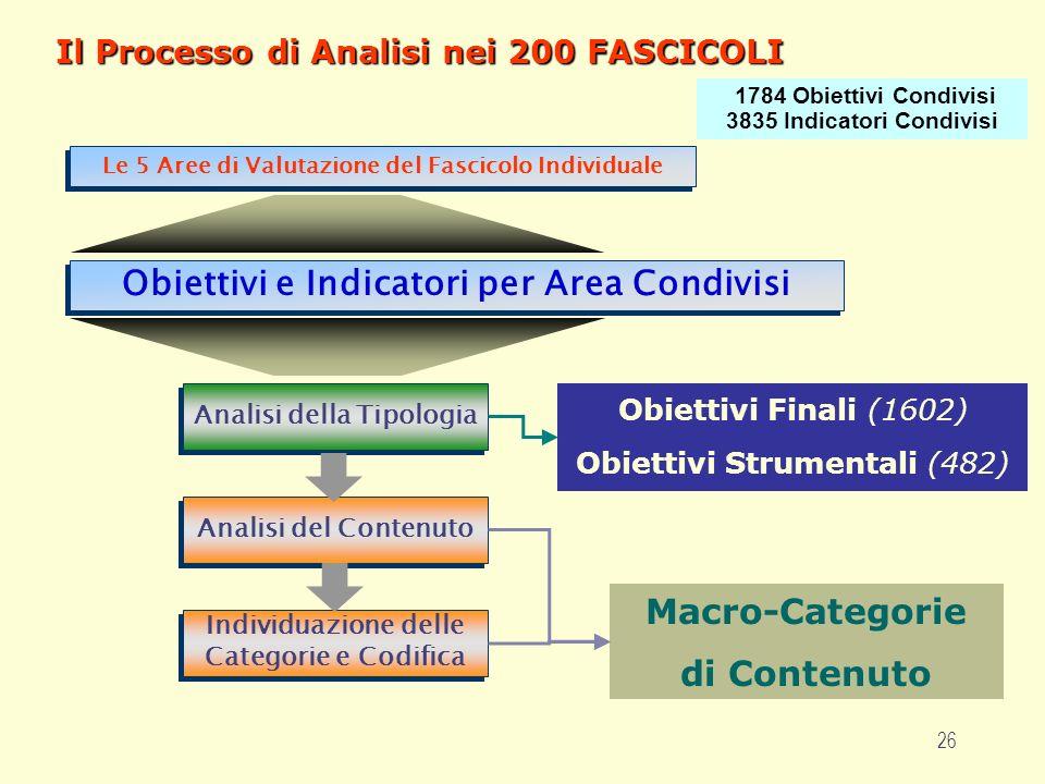 26 Il Processo di Analisi nei 200 FASCICOLI Obiettivi Finali (1602) Obiettivi Strumentali (482) Macro-Categorie di Contenuto Individuazione delle Cate