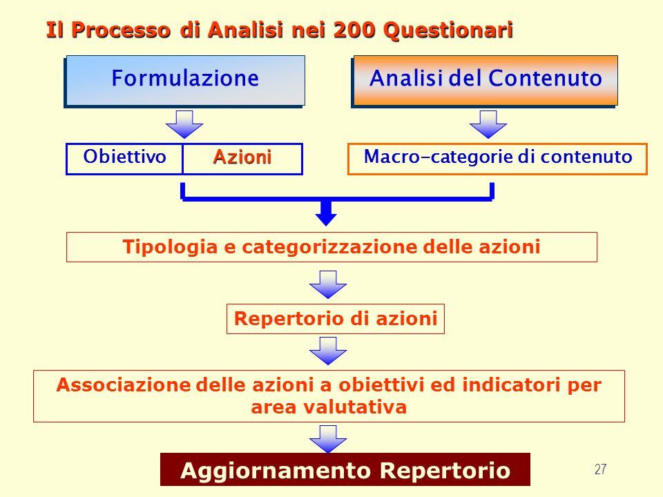 27 Il Processo di Analisi nei 200 Questionari Analisi del Contenuto Formulazione ObiettivoAzioni Associazione delle azioni a obiettivi ed indicatori p