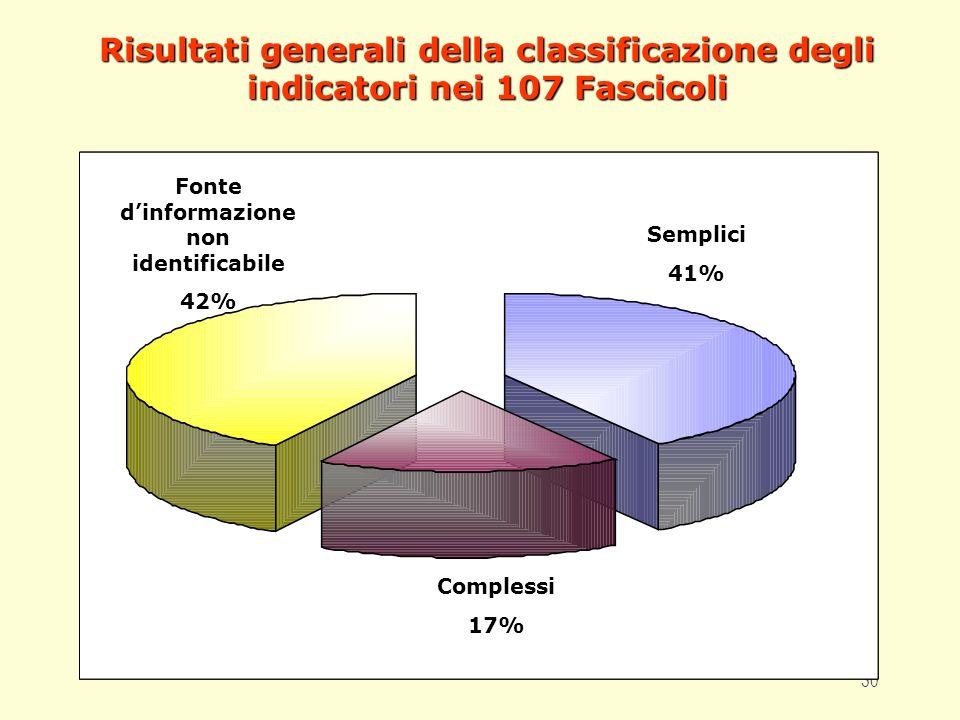 30 Risultati generali della classificazione degli indicatori nei 107 Fascicoli Fonte dinformazione non identificabile 42% Semplici 41% Complessi 17%
