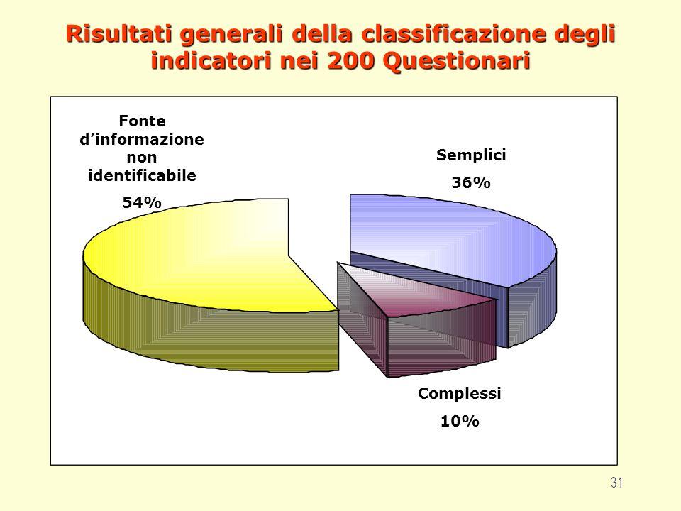 31 Risultati generali della classificazione degli indicatori nei 200 Questionari Fonte dinformazione non identificabile 54% Complessi 10% Semplici 36%