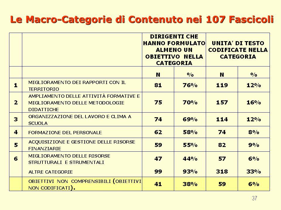 37 Le Macro-Categorie di Contenuto nei 107 Fascicoli