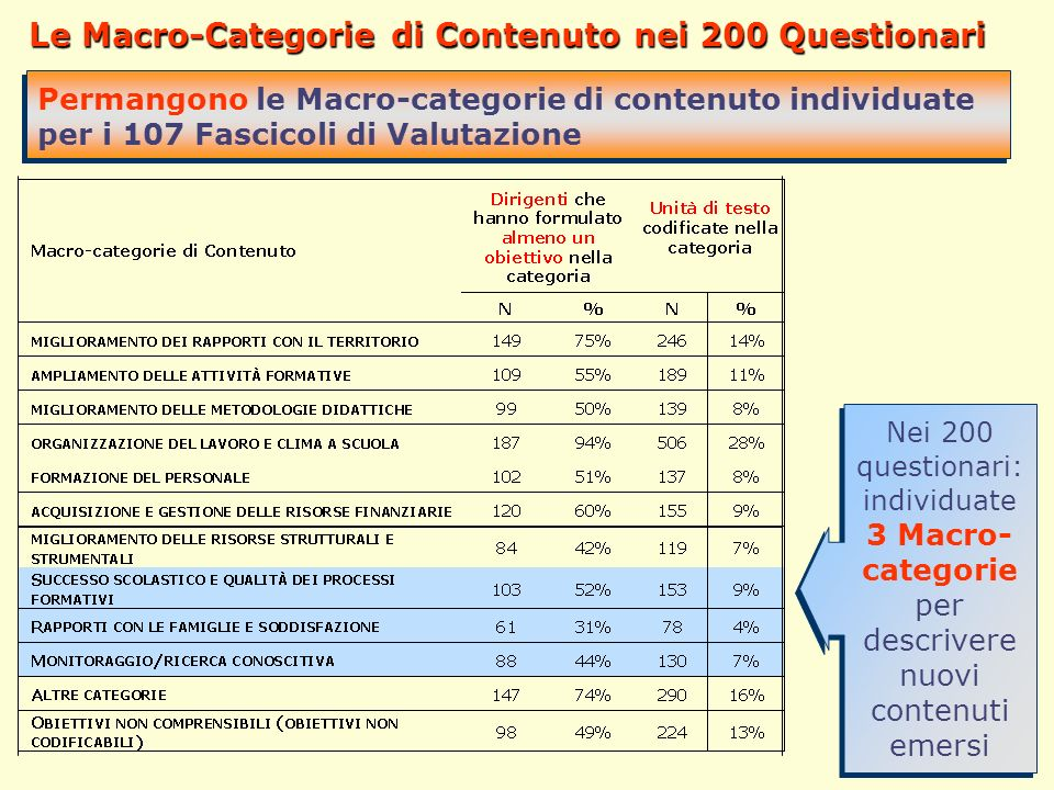 38 Le Macro-Categorie di Contenuto nei 200 Questionari Permangono le Macro-categorie di contenuto individuate per i 107 Fascicoli di Valutazione Nei 2