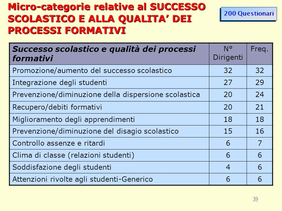 39 Micro-categorie relative al SUCCESSO SCOLASTICO E ALLA QUALITA DEI PROCESSI FORMATIVI Successo scolastico e qualità dei processi formativi N° Dirigenti Freq.
