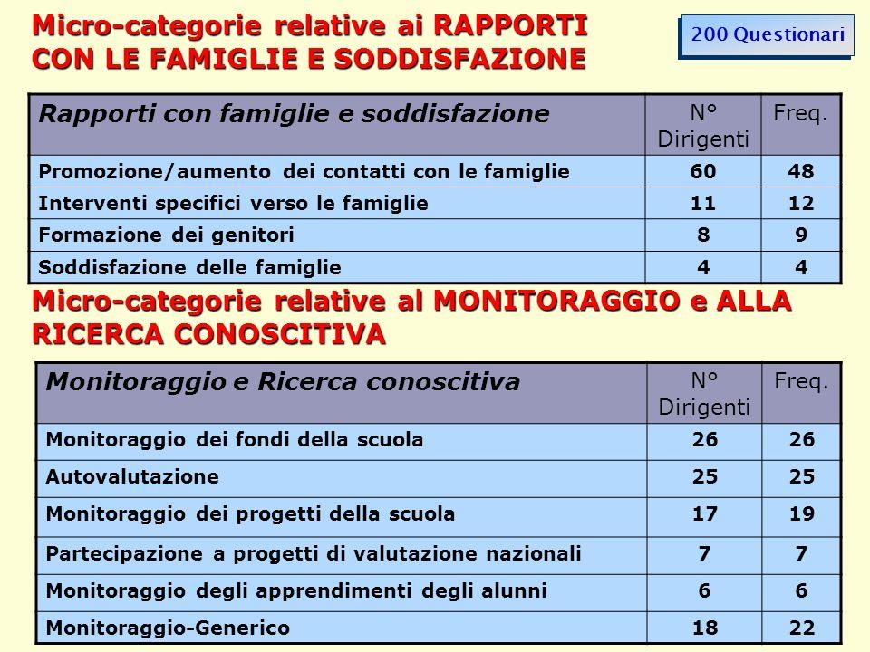 40 Micro-categorie relative ai RAPPORTI CON LE FAMIGLIE E SODDISFAZIONE Rapporti con famiglie e soddisfazione N° Dirigenti Freq. Promozione/aumento de
