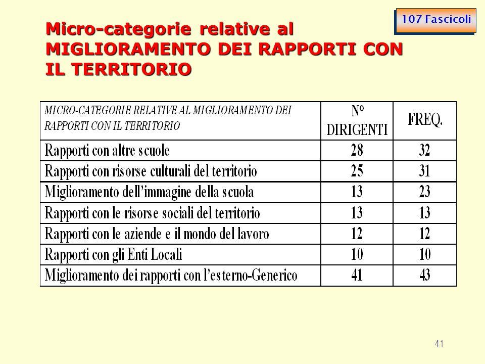 41 Micro-categorie relative al MIGLIORAMENTO DEI RAPPORTI CON IL TERRITORIO 107 Fascicoli