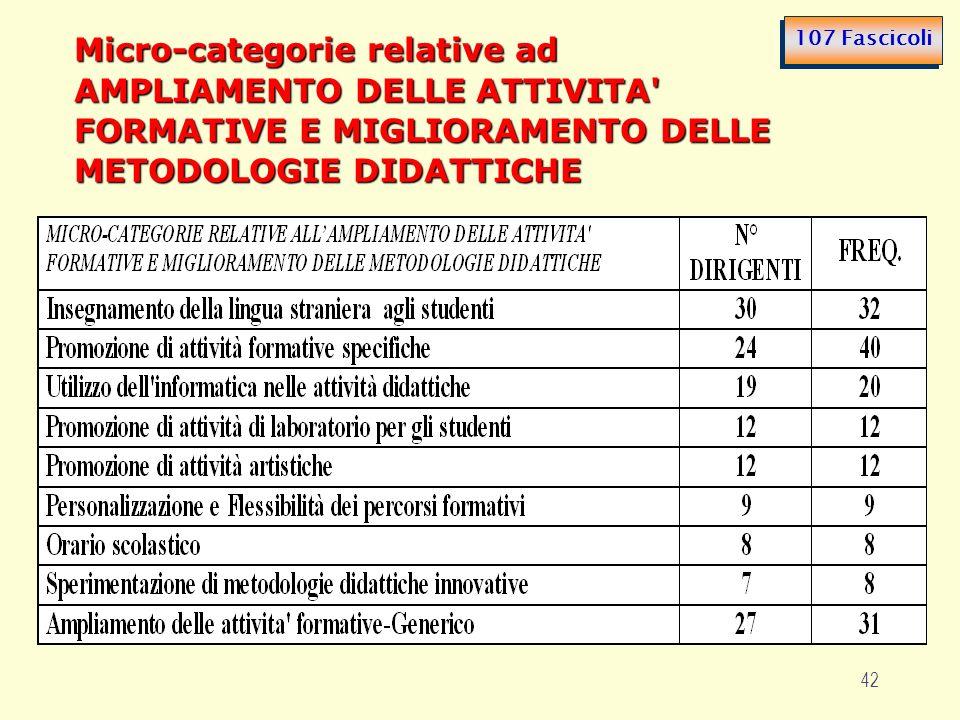 42 Micro-categorie relative ad AMPLIAMENTO DELLE ATTIVITA' FORMATIVE E MIGLIORAMENTO DELLE METODOLOGIE DIDATTICHE 107 Fascicoli