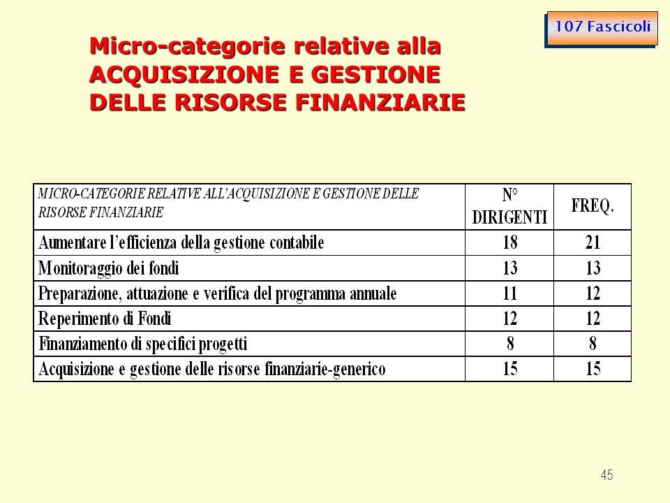 45 Micro-categorie relative alla ACQUISIZIONE E GESTIONE DELLE RISORSE FINANZIARIE 107 Fascicoli