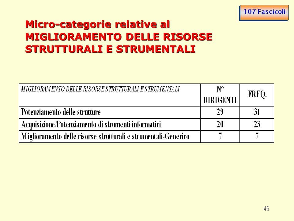 46 Micro-categorie relative al MIGLIORAMENTO DELLE RISORSE STRUTTURALI E STRUMENTALI 107 Fascicoli