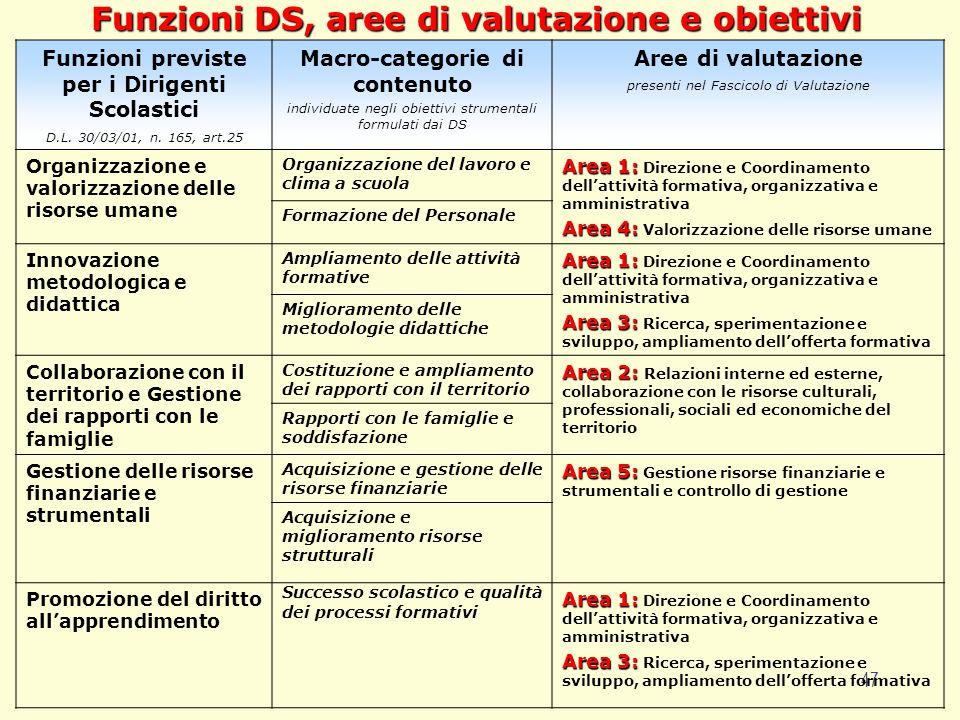 47 Funzioni DS, aree di valutazione e obiettivi Funzioni previste per i Dirigenti Scolastici D.L. 30/03/01, n. 165, art.25 Macro-categorie di contenut