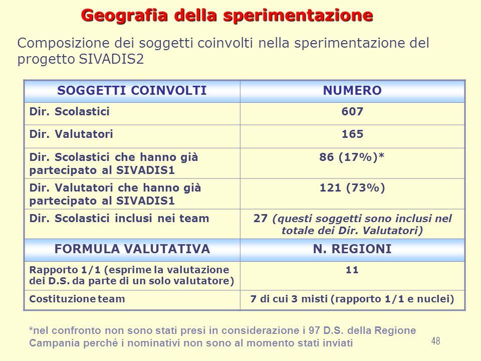 48 Geografia della sperimentazione SOGGETTI COINVOLTINUMERO Dir.